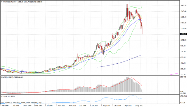 xauusd, xau, gold, gold price chart monthly