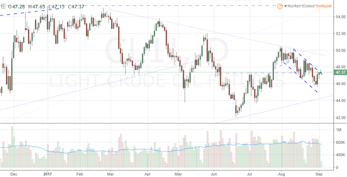 Crude Oil Price Attempts Sharp Recovery, Faces $50-Level and 200 DMA
