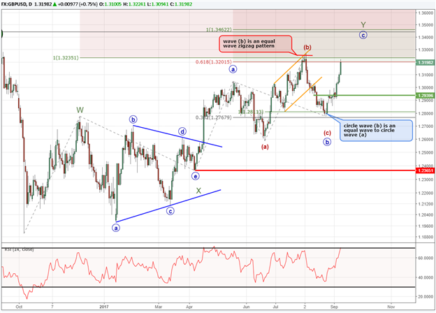 GBP/USD Elliott Wave Pattern Clears Up