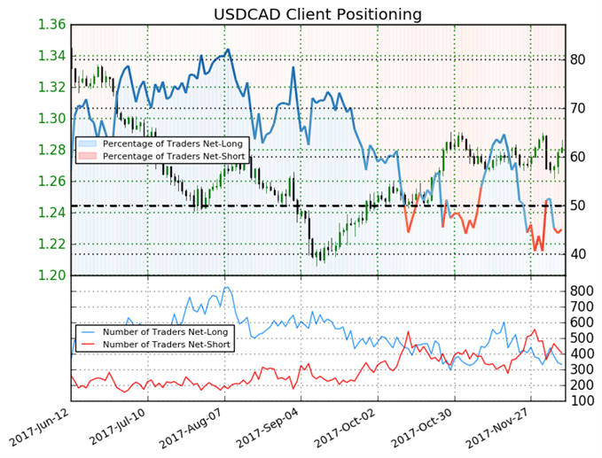 Valuable Insight from IG Client Positioning for USD/CAD