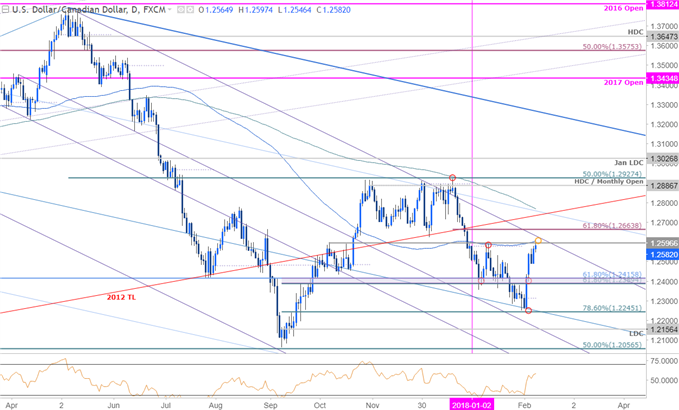 USD/CAD Price Chart - Daily Timeframe