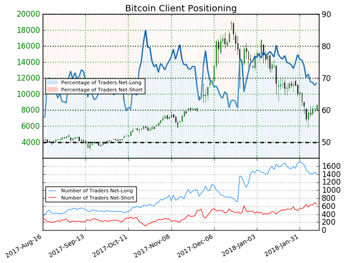 Little Change Over the Weekend in Bitcoin Trader Sentiment