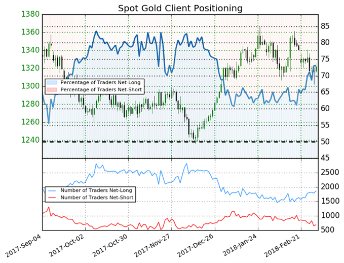Gold Sentiment Shifts Making Stronger Case For Bearish Move