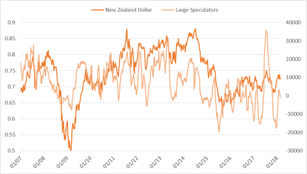 Large Speculators Turn Net-Short Silver for First Time Since 2003