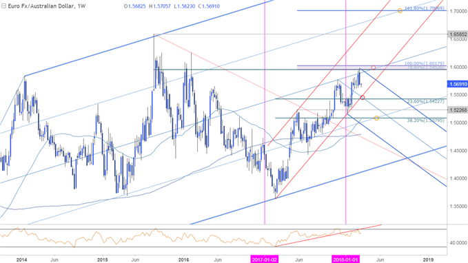 EUR/AUD Price Chart - Weekly Timeframe