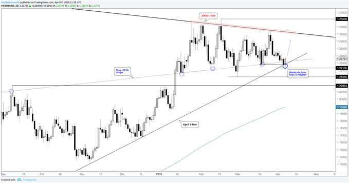 Euro Set Up to Rally Next Week