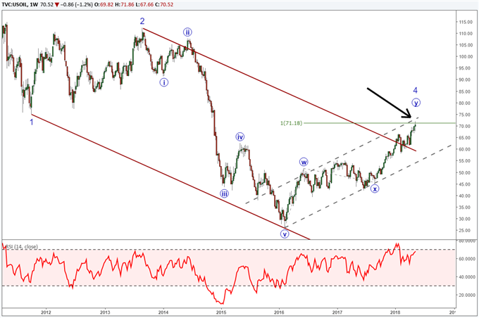 Long Term Crude Oil Price Pattern Nears Terminal Point