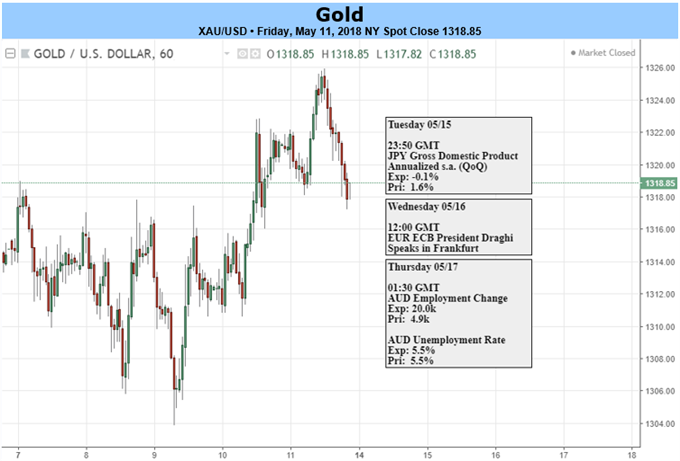 Gold Daily Chart and economic events