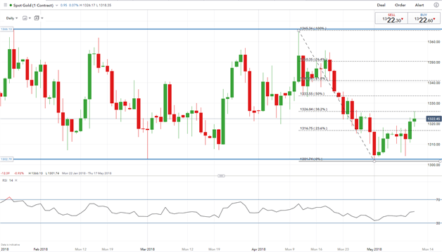 Gold Prices Bottoms Out as USD Eases, Subdued Price Action Seen Amid Muted Week Ahead