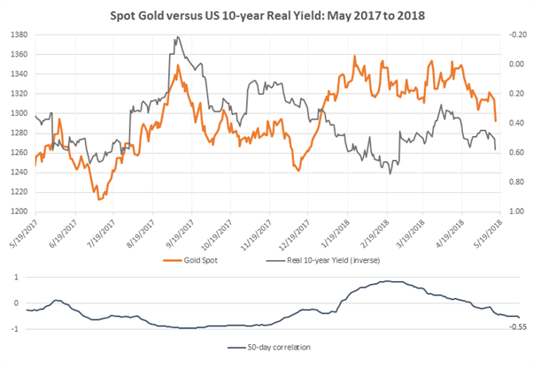 Gold Price Drops as US Treasury Yields Push Higher
