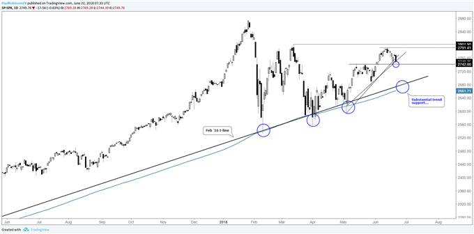 S&P 500 and Dow Jones Charts Rolling Over, Could Be in For a Big Test