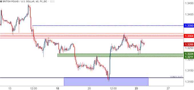 gbpusd gbp/usd hourly chart