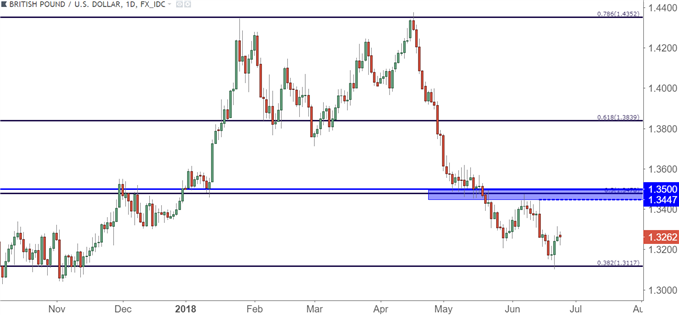 gbpusd gbp/usd daily chart